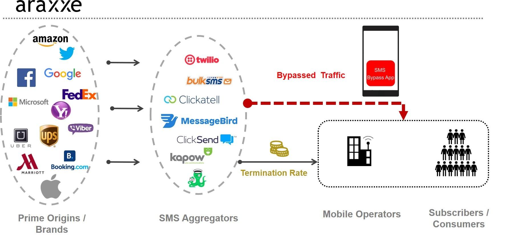 SMS Bypass App_EN