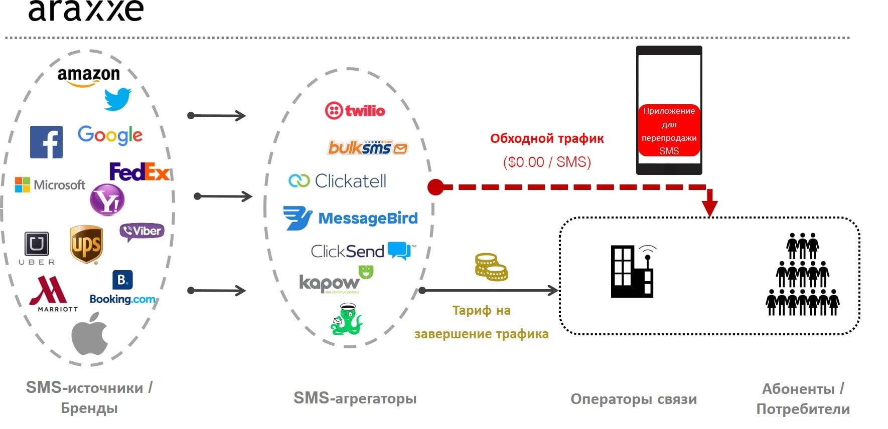 SMS Bypass App_RU