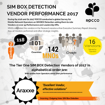 Araxxe_Best vendor of SimBox Detection