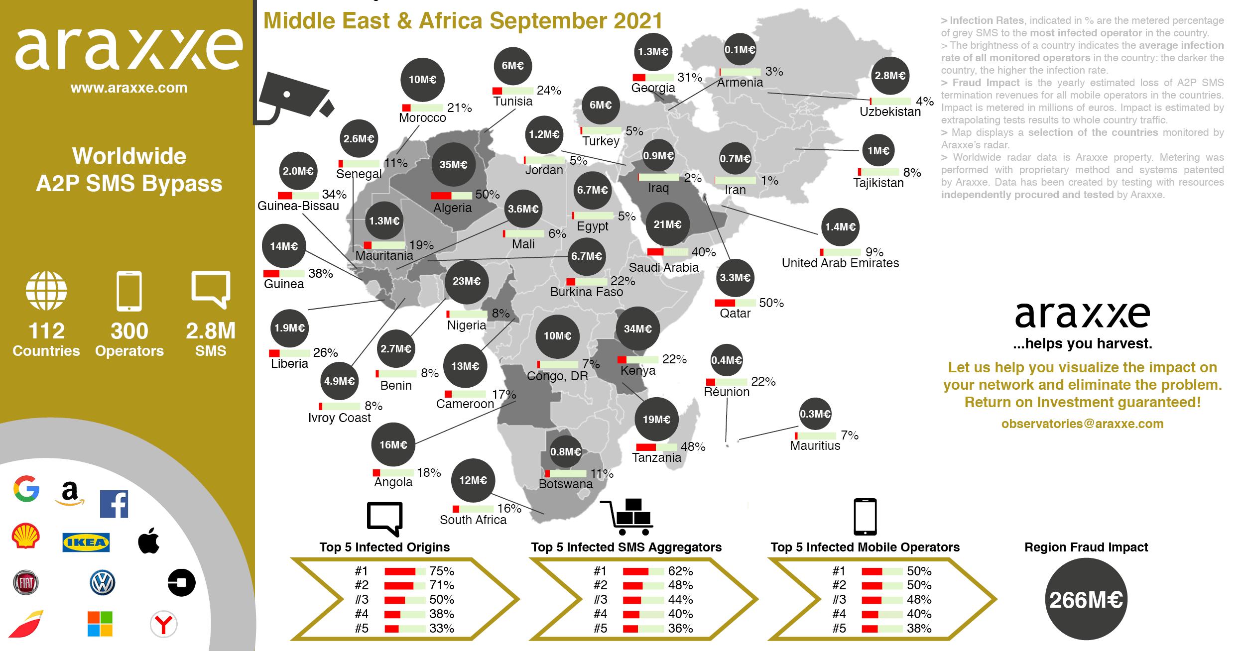 Business Message Observatory_MiddleEastAfrica_September2021