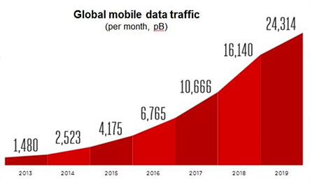 BLOG - Global Mobile Data Service