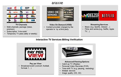 BLOG - Interactive TV Billing Verification