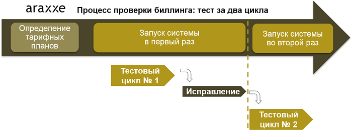 Blog_RU_IT Systems Migrations