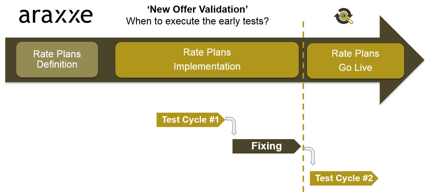 Revenue Assurance - New Offer Validation