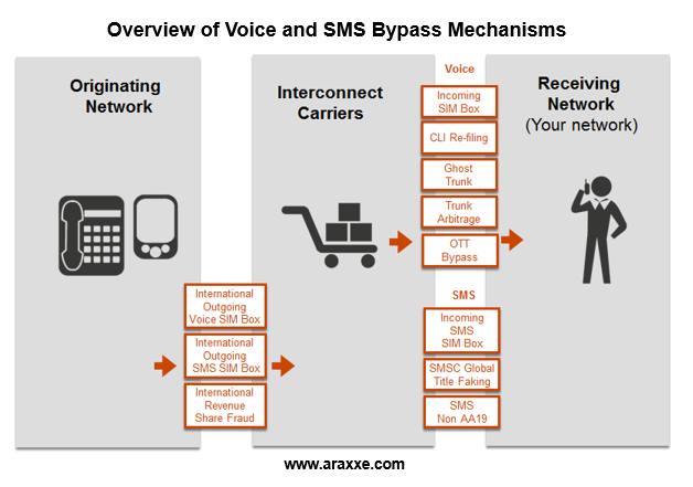 Blog - Overview of Voice and SMS Bypass