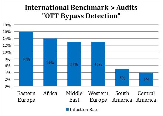 BLOG - OTT Bypass Detection - EN