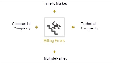 BLOG - Billing Errors