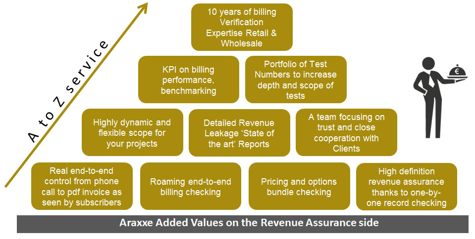 Revenue Assurance added values - 10 years of Billing Verification Expertise - High Definition Revenue Assurance