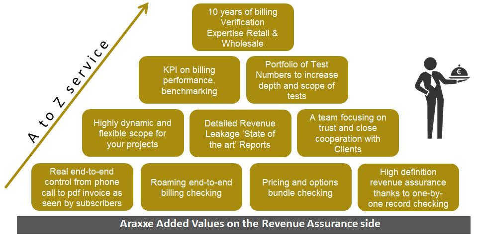 Revenue Assurance - A to Z service