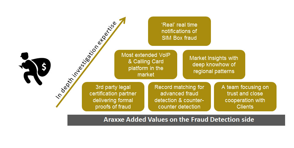 Fraud Detection - Real real time notifications of SIM Box Fraud - Most extended VOIP & Calling Card platform