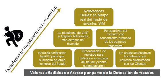 Valores añadidos de Araxxe por parte de la Detección de fraudes